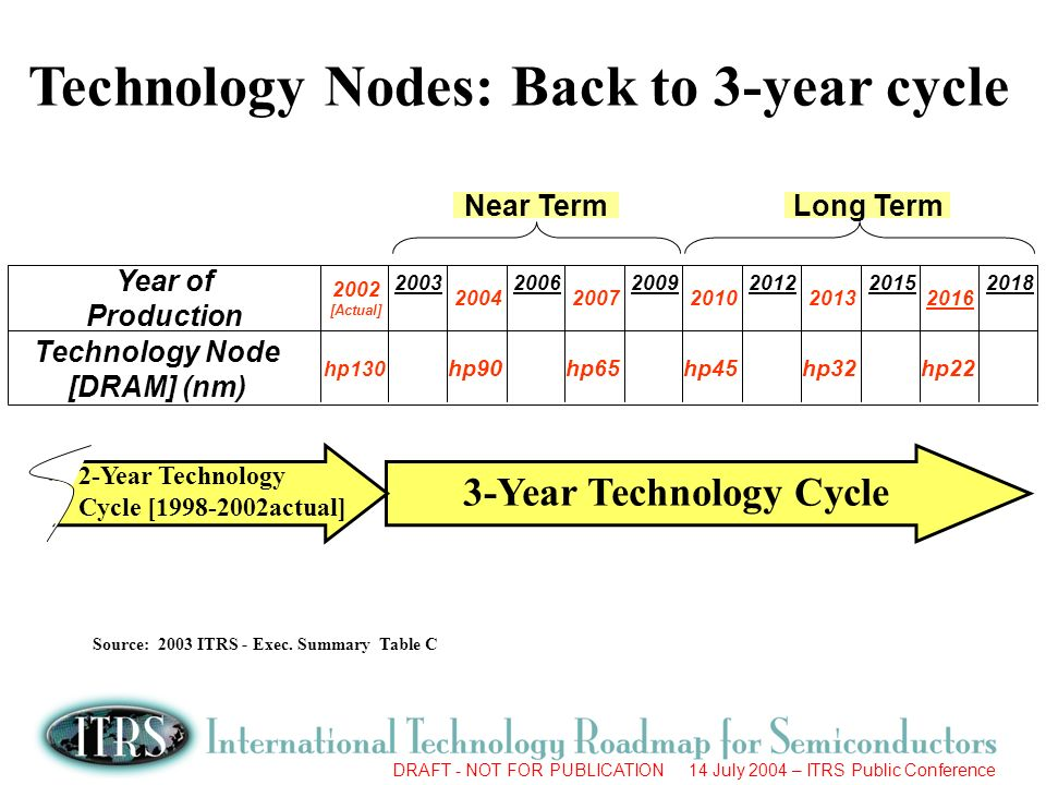 Source: 2003 ITRS - Exec. Summary Table C Technology Node [DRAM] (nm)